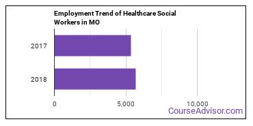 Healthcare Social Workers in MO Employment Trend