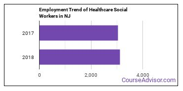 Healthcare Social Workers in NJ Employment Trend