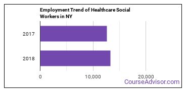 Healthcare Social Workers in NY Employment Trend