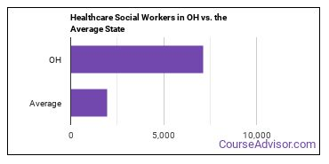 Healthcare Social Workers in OH vs. the Average State