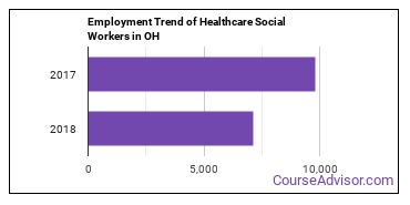 Healthcare Social Workers in OH Employment Trend
