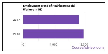 Healthcare Social Workers in OK Employment Trend