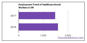 Healthcare Social Workers in OR Employment Trend