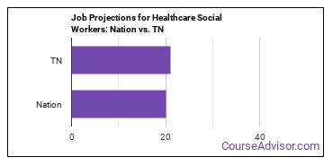 Job Projections for Healthcare Social Workers: Nation vs. TN