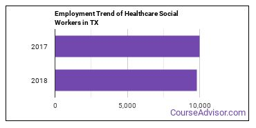 Healthcare Social Workers in TX Employment Trend