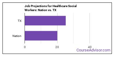Job Projections for Healthcare Social Workers: Nation vs. TX