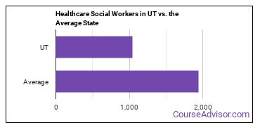 Healthcare Social Workers in UT vs. the Average State