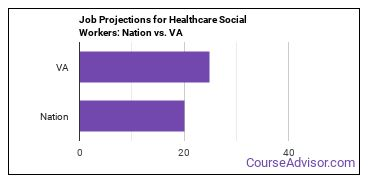 Job Projections for Healthcare Social Workers: Nation vs. VA