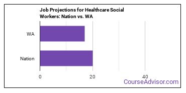 Job Projections for Healthcare Social Workers: Nation vs. WA