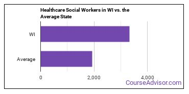 Healthcare Social Workers in WI vs. the Average State