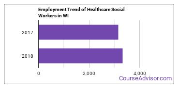 Healthcare Social Workers in WI Employment Trend