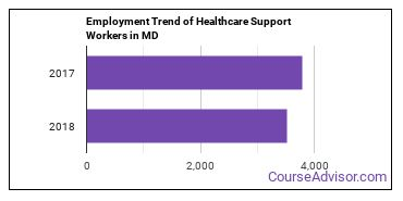 Healthcare Support Workers in MD Employment Trend