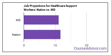 Job Projections for Healthcare Support Workers: Nation vs. MD