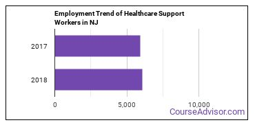 Healthcare Support Workers in NJ Employment Trend