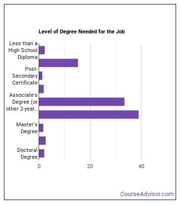 Hearing Aid Specialist Degree Level