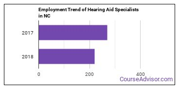 Hearing Aid Specialists in NC Employment Trend
