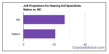 Job Projections for Hearing Aid Specialists: Nation vs. NC
