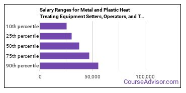 Salary Ranges for Metal and Plastic Heat Treating Equipment Setters, Operators, and Tenders