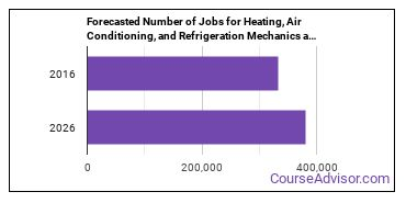 Forecasted Number of Jobs for Heating, Air Conditioning, and Refrigeration Mechanics and Installers in U.S.