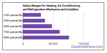 Salary Ranges for Heating, Air Conditioning, and Refrigeration Mechanics and Installers
