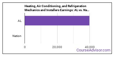 Heating, Air Conditioning, and Refrigeration Mechanics and Installers Earnings: AL vs. National Average