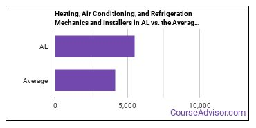 Heating, Air Conditioning, and Refrigeration Mechanics and Installers in AL vs. the Average State