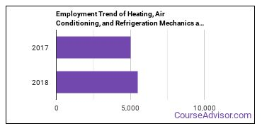 Heating, Air Conditioning, and Refrigeration Mechanics and Installers in AL Employment Trend
