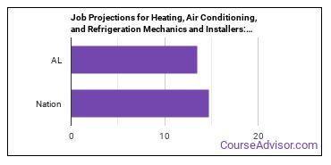 Job Projections for Heating, Air Conditioning, and Refrigeration Mechanics and Installers: Nation vs. AL
