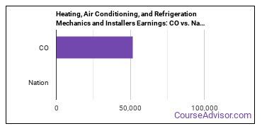 Heating, Air Conditioning, and Refrigeration Mechanics and Installers Earnings: CO vs. National Average