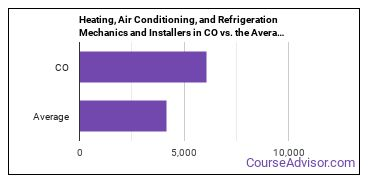 Heating, Air Conditioning, and Refrigeration Mechanics and Installers in CO vs. the Average State