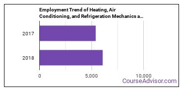Heating, Air Conditioning, and Refrigeration Mechanics and Installers in CO Employment Trend