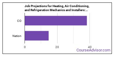 Job Projections for Heating, Air Conditioning, and Refrigeration Mechanics and Installers: Nation vs. CO