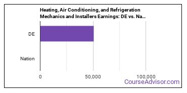 Heating, Air Conditioning, and Refrigeration Mechanics and Installers Earnings: DE vs. National Average