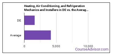 Heating, Air Conditioning, and Refrigeration Mechanics and Installers in DE vs. the Average State