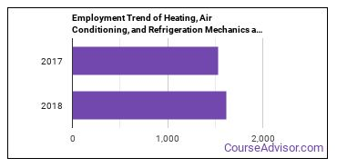 Heating, Air Conditioning, and Refrigeration Mechanics and Installers in DE Employment Trend