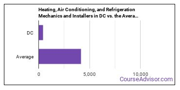 Heating, Air Conditioning, and Refrigeration Mechanics and Installers in DC vs. the Average State