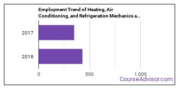 Heating, Air Conditioning, and Refrigeration Mechanics and Installers in DC Employment Trend