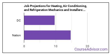 Job Projections for Heating, Air Conditioning, and Refrigeration Mechanics and Installers: Nation vs. DC