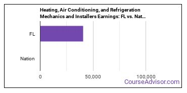 Heating, Air Conditioning, and Refrigeration Mechanics and Installers Earnings: FL vs. National Average