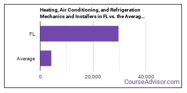 Heating, Air Conditioning, and Refrigeration Mechanics and Installers in FL vs. the Average State