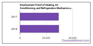 Heating, Air Conditioning, and Refrigeration Mechanics and Installers in FL Employment Trend