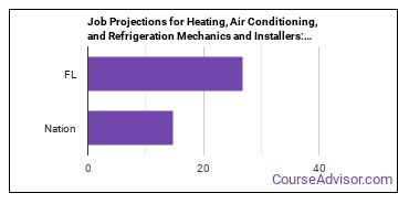 Job Projections for Heating, Air Conditioning, and Refrigeration Mechanics and Installers: Nation vs. FL