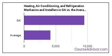 Heating, Air Conditioning, and Refrigeration Mechanics and Installers in GA vs. the Average State