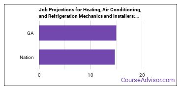 Job Projections for Heating, Air Conditioning, and Refrigeration Mechanics and Installers: Nation vs. GA