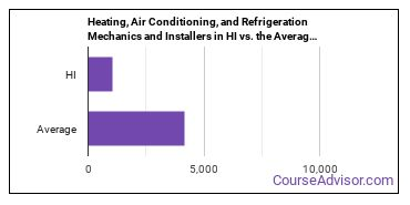 Heating, Air Conditioning, and Refrigeration Mechanics and Installers in HI vs. the Average State