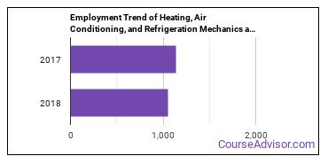 Heating, Air Conditioning, and Refrigeration Mechanics and Installers in HI Employment Trend