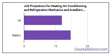 Job Projections for Heating, Air Conditioning, and Refrigeration Mechanics and Installers: Nation vs. HI