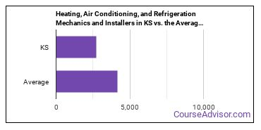 Heating, Air Conditioning, and Refrigeration Mechanics and Installers in KS vs. the Average State