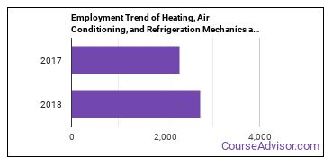Heating, Air Conditioning, and Refrigeration Mechanics and Installers in KS Employment Trend