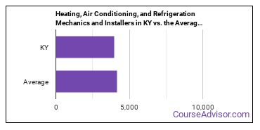 Heating, Air Conditioning, and Refrigeration Mechanics and Installers in KY vs. the Average State